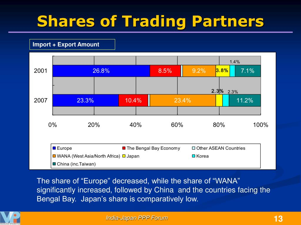 Shares of Trading Partners