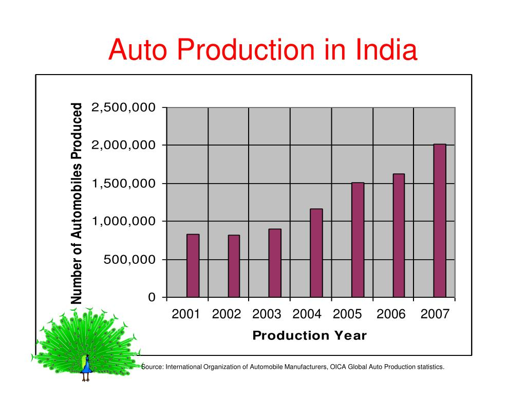 Auto Production in India