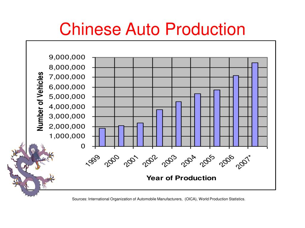 Chinese Auto Production