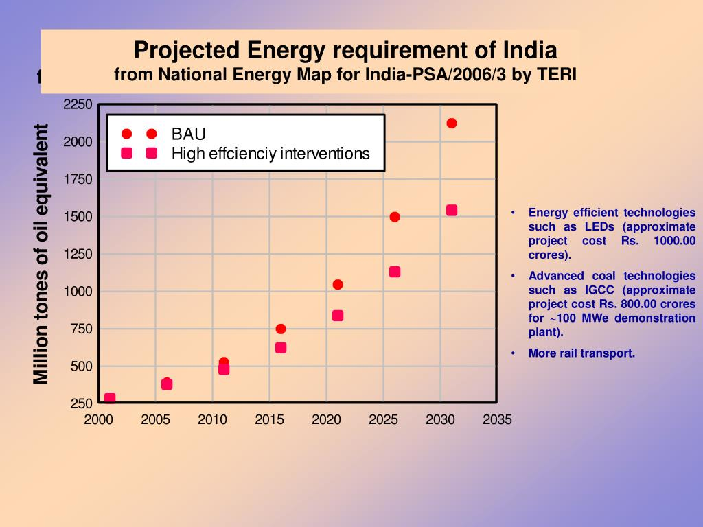 Projected Energy requirement of India
