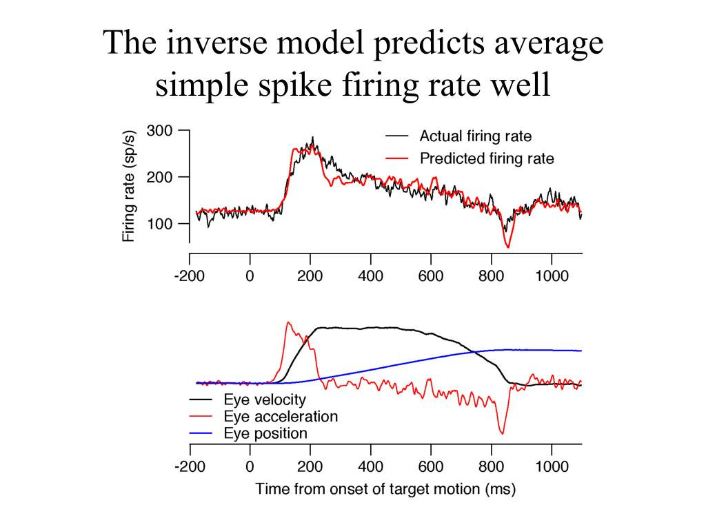 The inverse model predicts average simple spike firing rate well