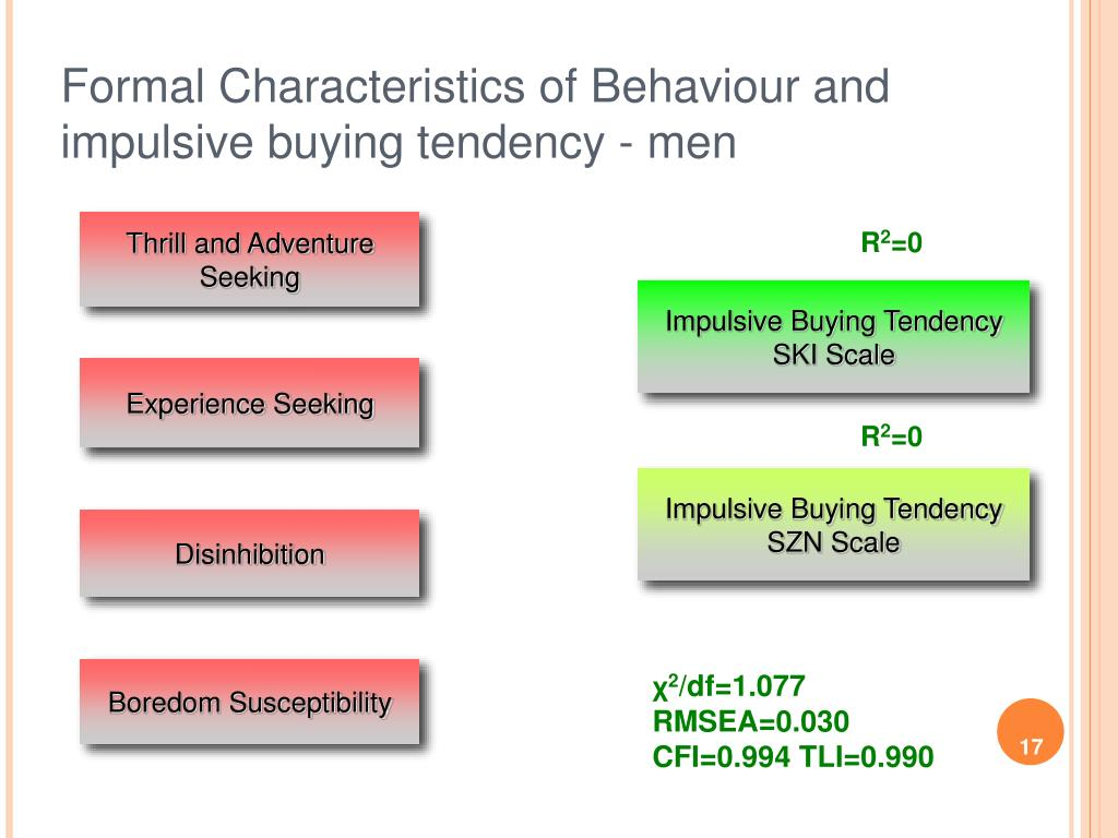 Formal Characteristics of Behaviour and impulsive buying tendency - men