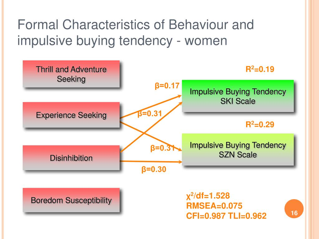 Formal Characteristics of Behaviour and impulsive buying tendency - women