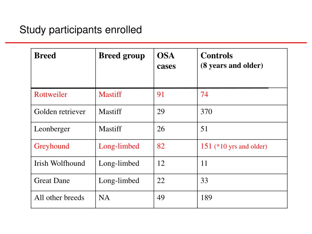Study participants enrolled