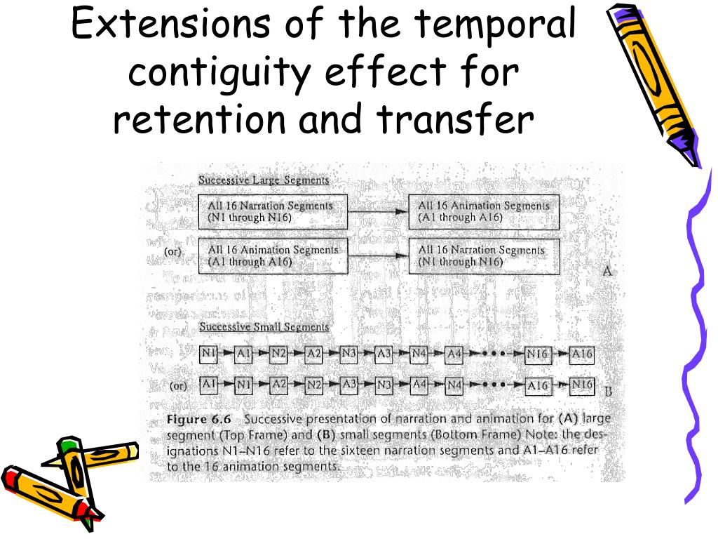 Extensions of the temporal contiguity effect for retention and transfer