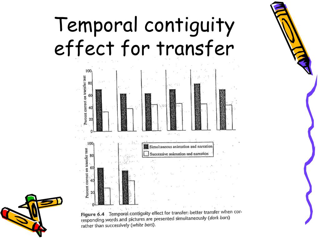 Temporal contiguity effect for transfer