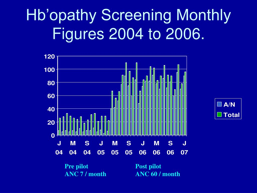 Hb'opathy Screening Monthly Figures 2004 to 2006.
