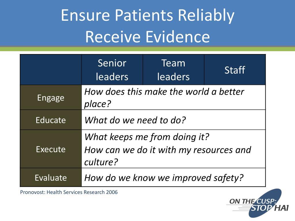 Ensure Patients Reliably