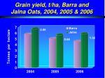 grain yield t ha barra and jalna oats 2004 2005 2006