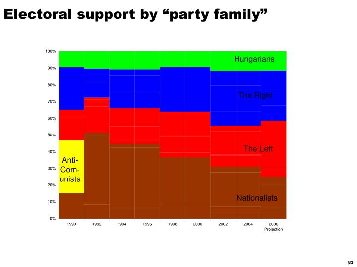 "Electoral support by ""party family"""