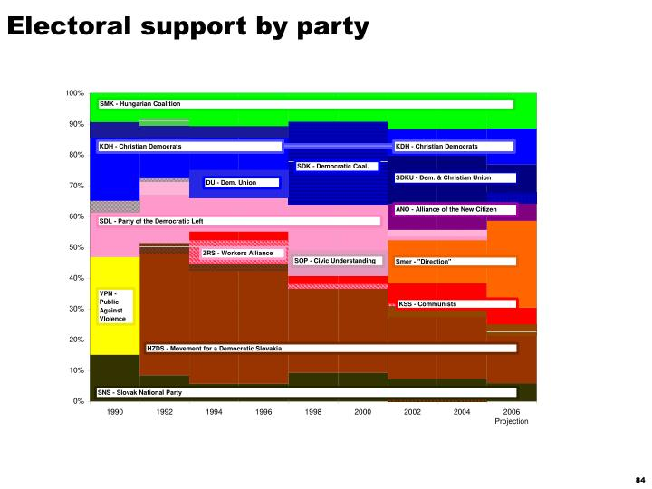 Electoral support by party