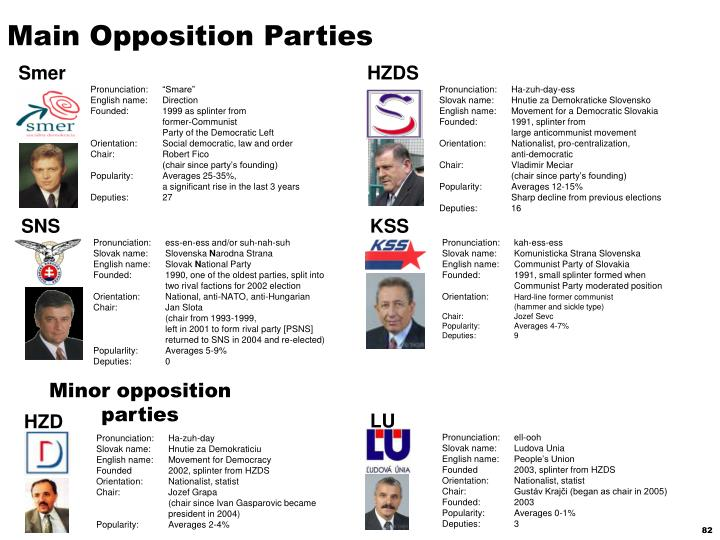 Main Opposition Parties