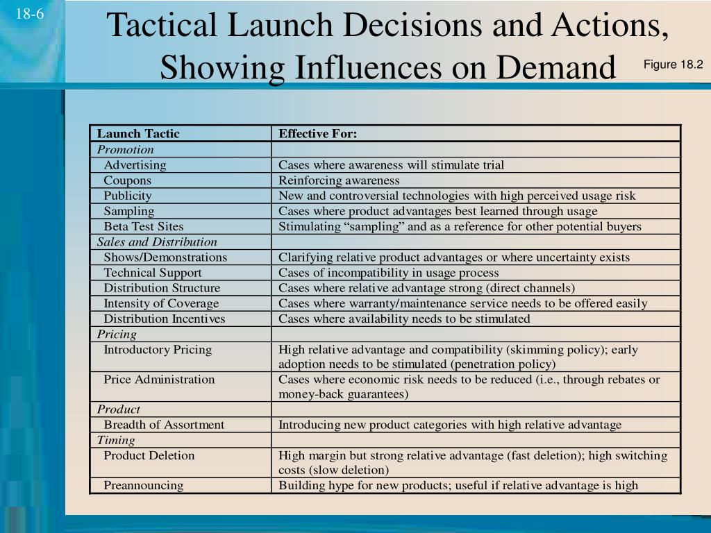 Tactical Launch Decisions and Actions, Showing Influences on Demand