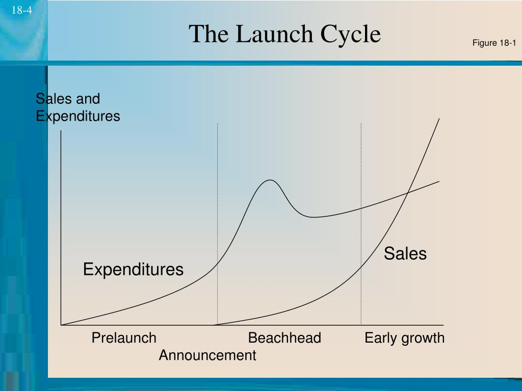 The Launch Cycle