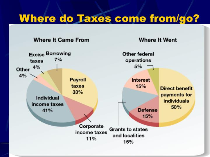 Where do Taxes come from/go?