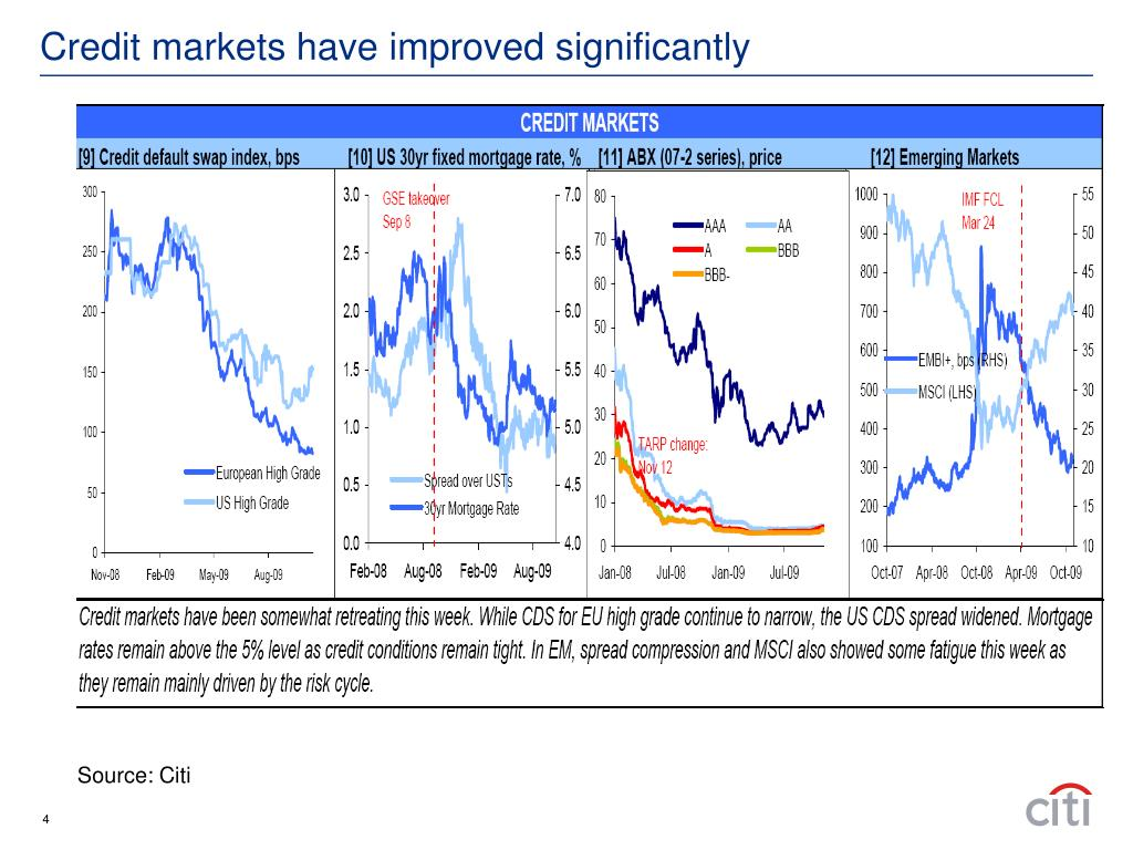 Credit markets have improved significantly