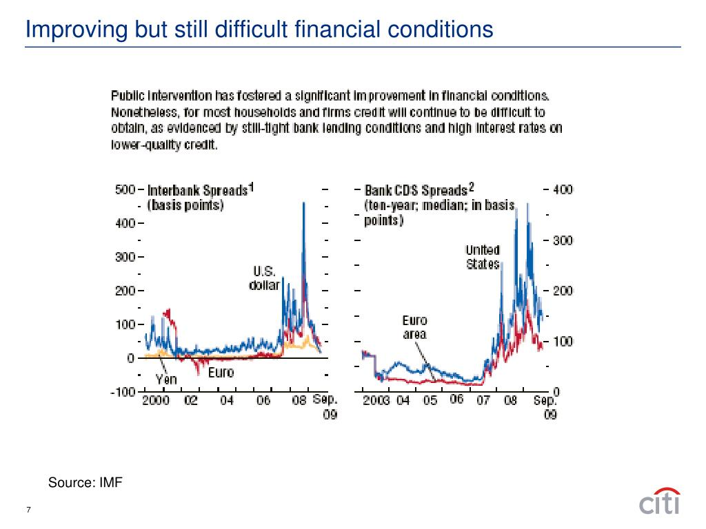 Improving but still difficult financial conditions