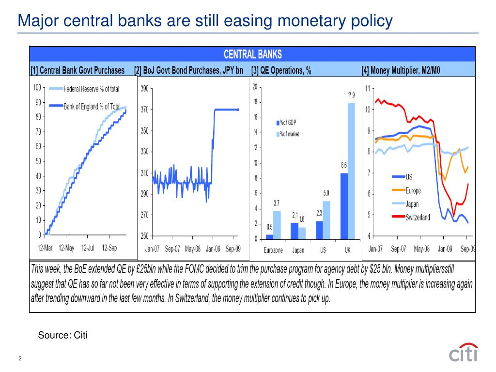 Major central banks are still easing monetary policy