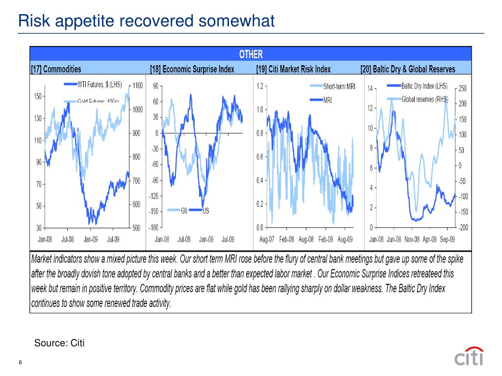 Risk appetite recovered somewhat