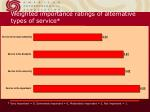 weighted importance ratings of alternative types of service