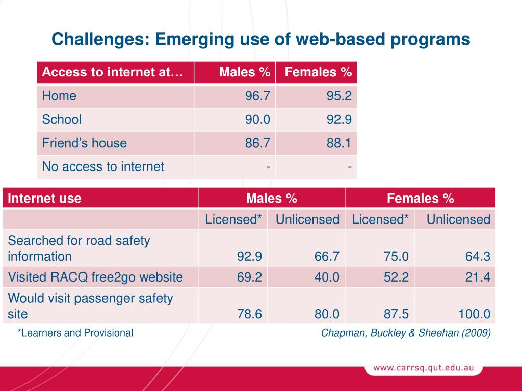 Challenges: Emerging use of web-based programs