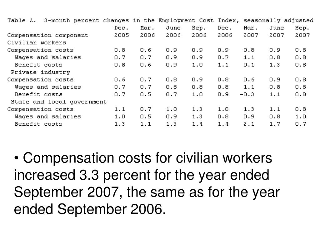 Compensation costs for civilian workers increased 3.3 percent for the year ended September 2007, the same as for the year ended September 2006.