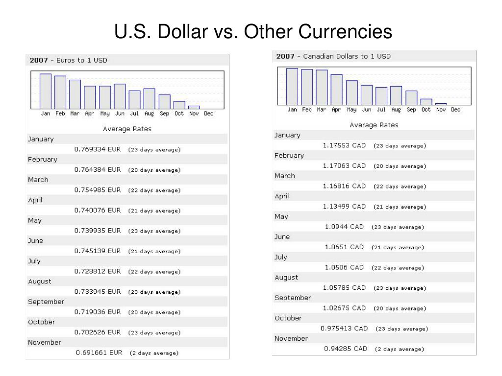 U.S. Dollar vs. Other Currencies
