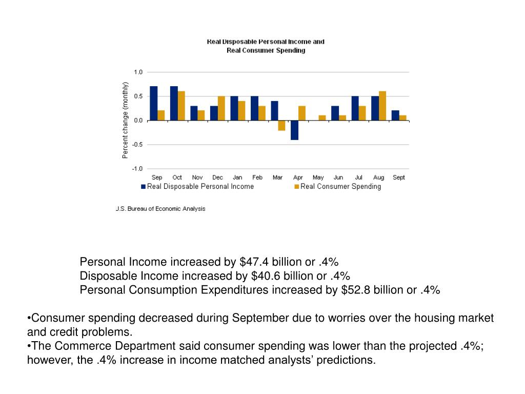 Personal Income increased by $47.4 billion or .4%