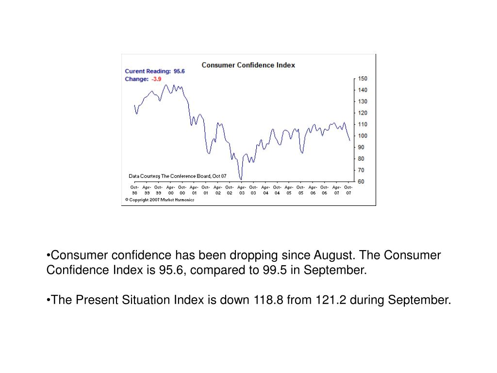 Consumer confidence has been dropping since August. The Consumer Confidence Index is 95.6, compared to 99.5 in September.