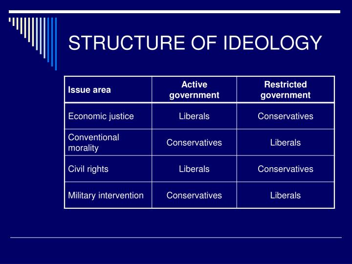 STRUCTURE OF IDEOLOGY