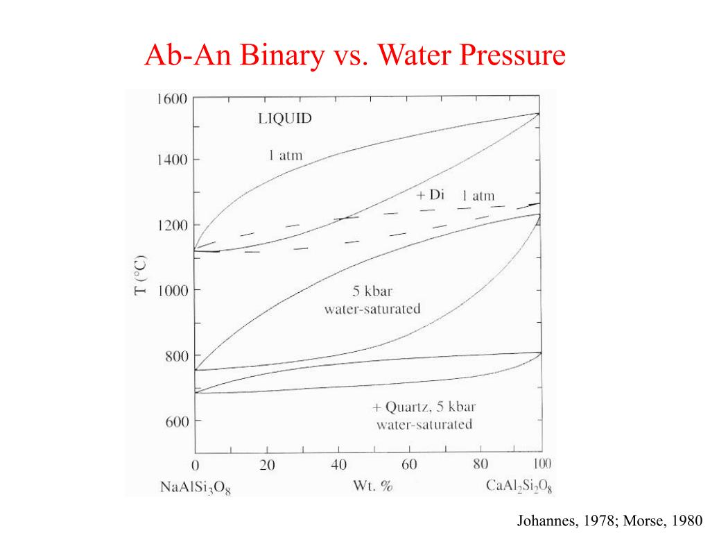 ab an binary vs water pressure