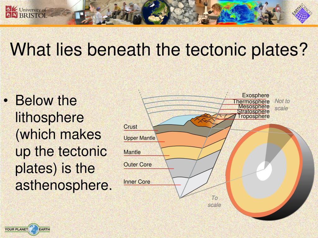 What lies beneath the tectonic plates?