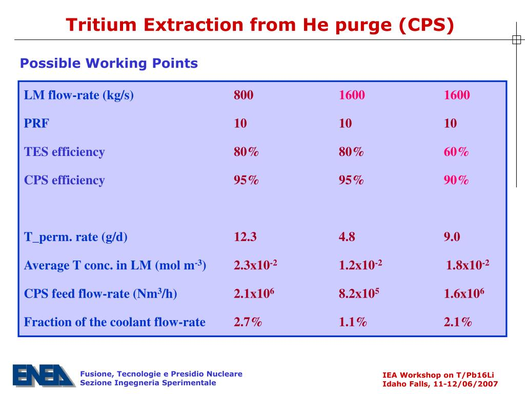 Tritium Extraction from He purge (CPS)