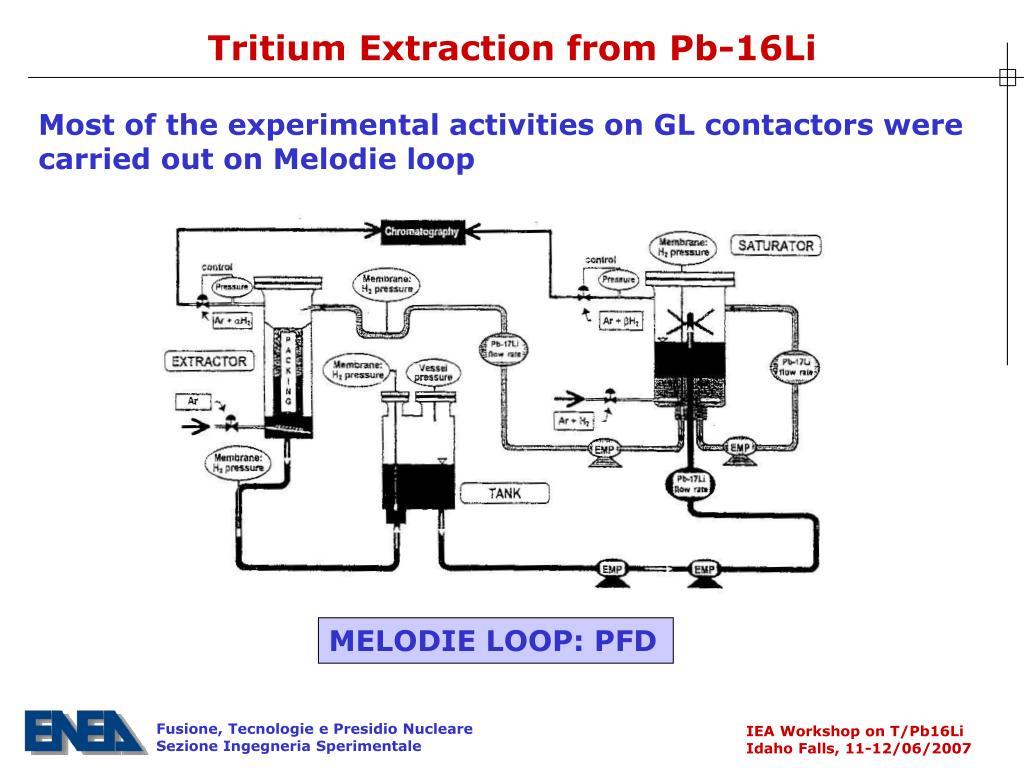 Tritium Extraction from Pb-16Li
