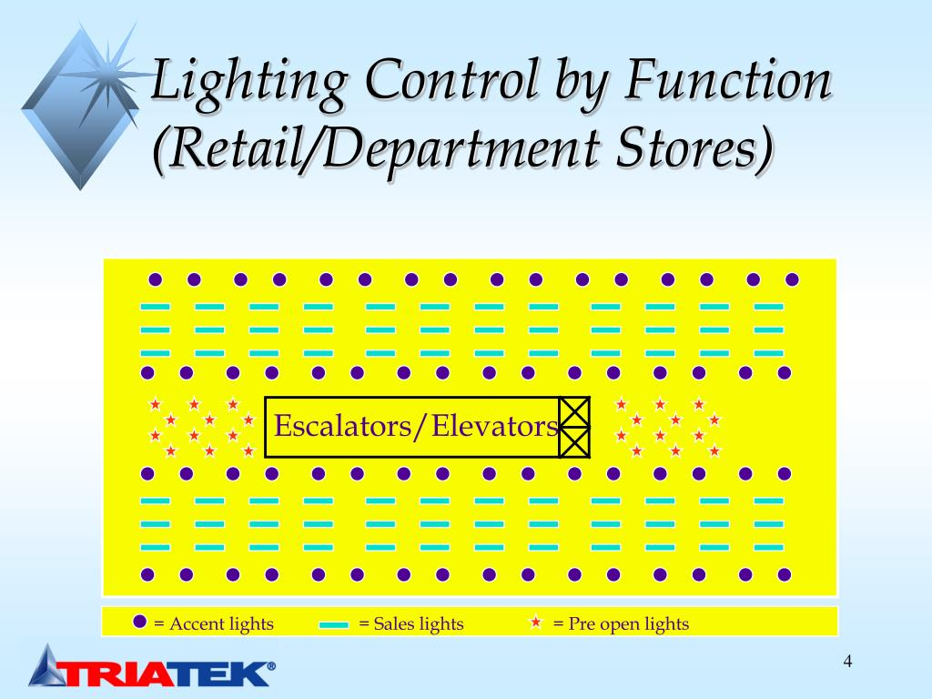 Lighting Control by Function (Retail/Department Stores)