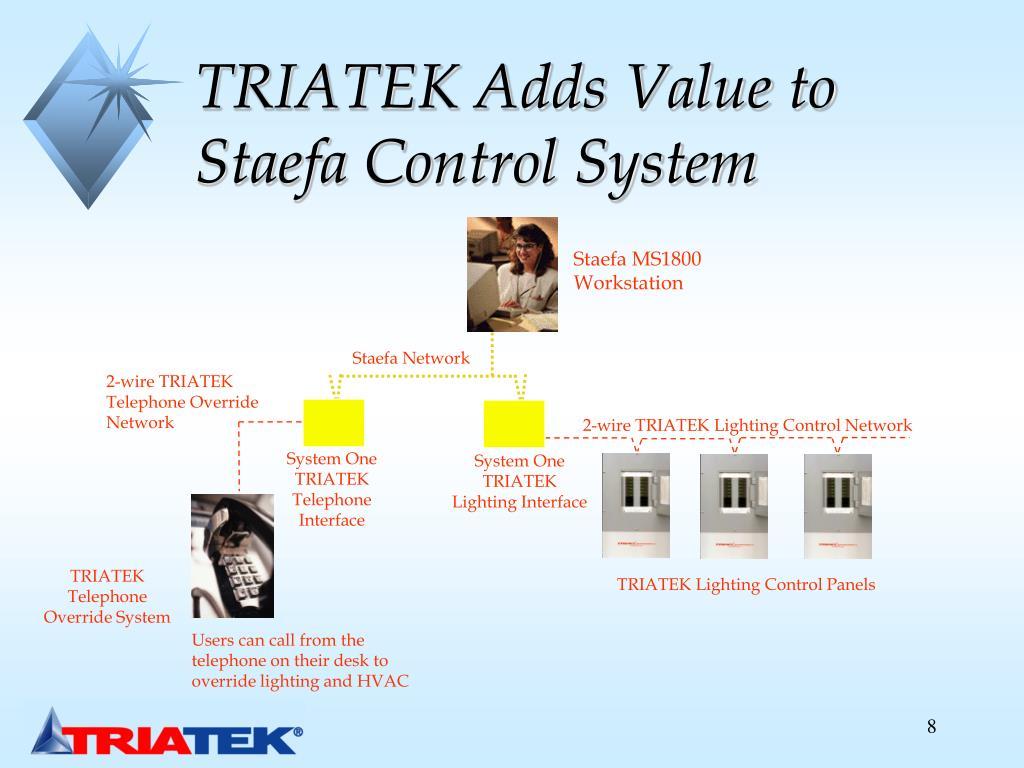 TRIATEK Adds Value to