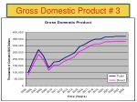gross domestic product 3