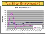 total direct employment 3