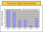 tourism sites developed