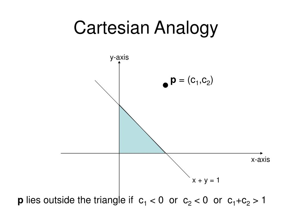 Cartesian Analogy