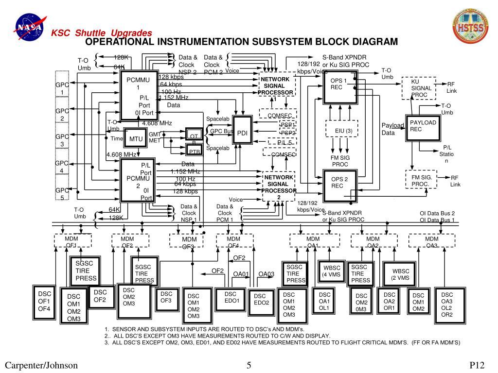 OPERATIONAL INSTRUMENTATION SUBSYSTEM BLOCK DIAGRAM