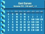 cost curves assume tfc 10 and p x 4