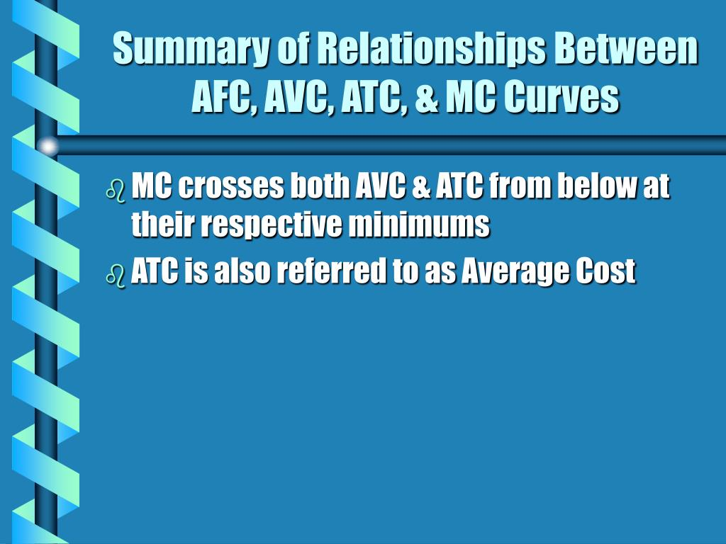 Summary of Relationships Between AFC, AVC, ATC, & MC Curves