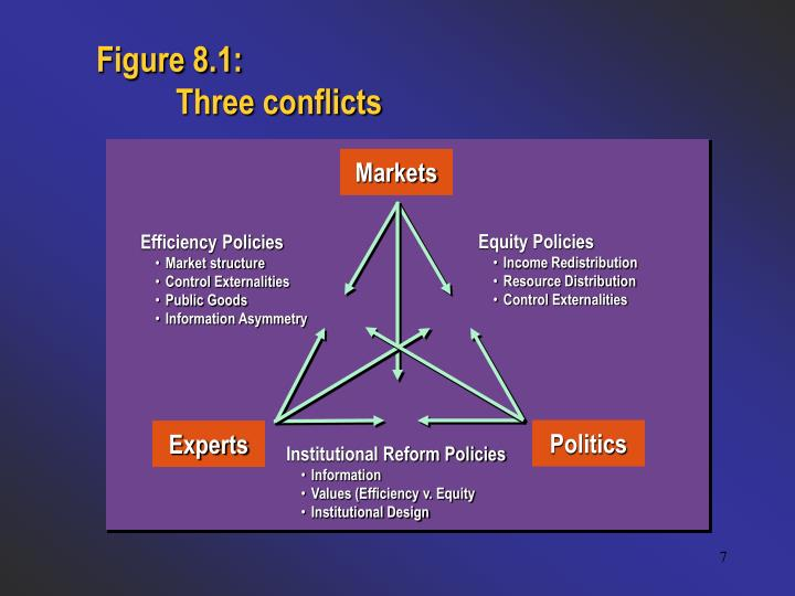 Figure 8.1: