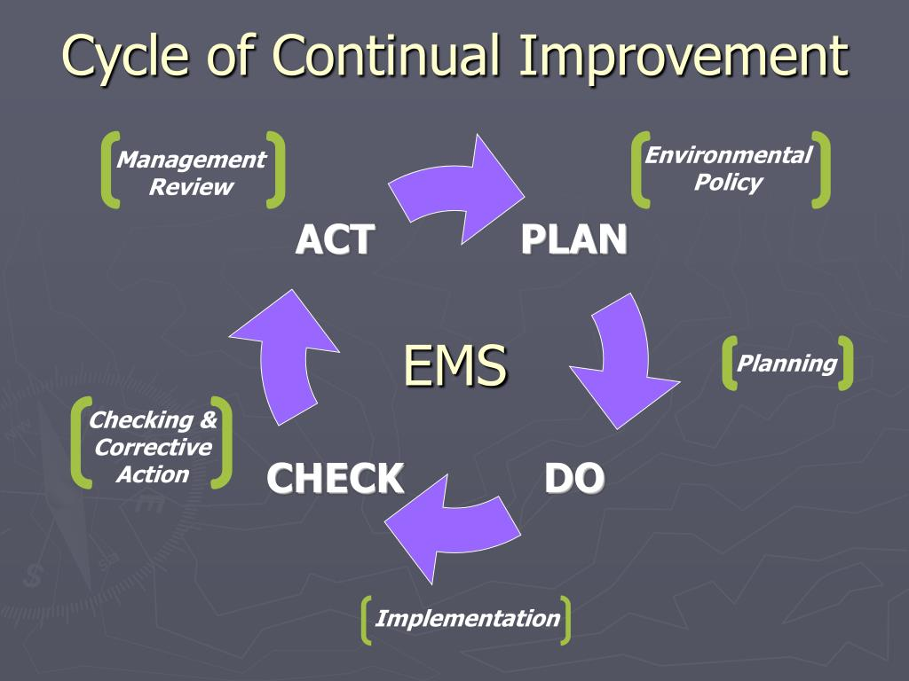 Cycle of Continual Improvement