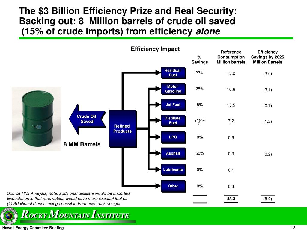 The $3 Billion Efficiency Prize and Real Security: