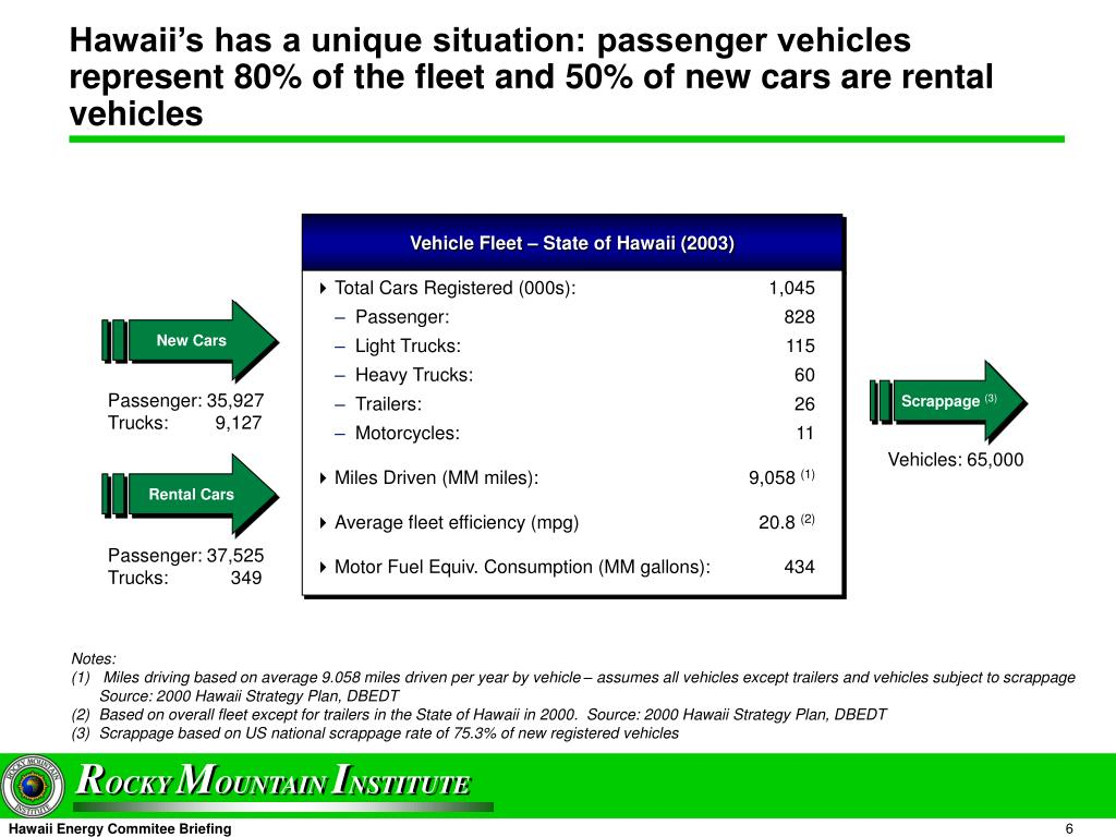 Hawaii's has a unique situation: passenger vehicles represent 80% of the fleet and 50% of new cars are rental vehicles