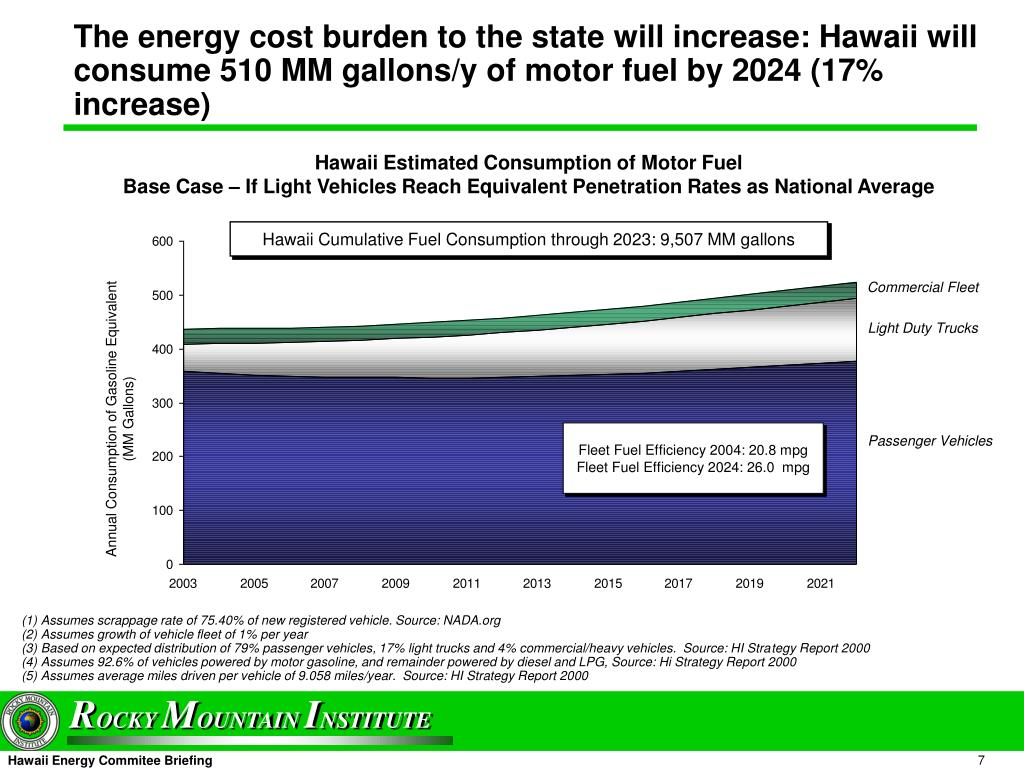 The energy cost burden to the state will increase: Hawaii will  consume 510 MM gallons/y of motor fuel by 2024 (17% increase)