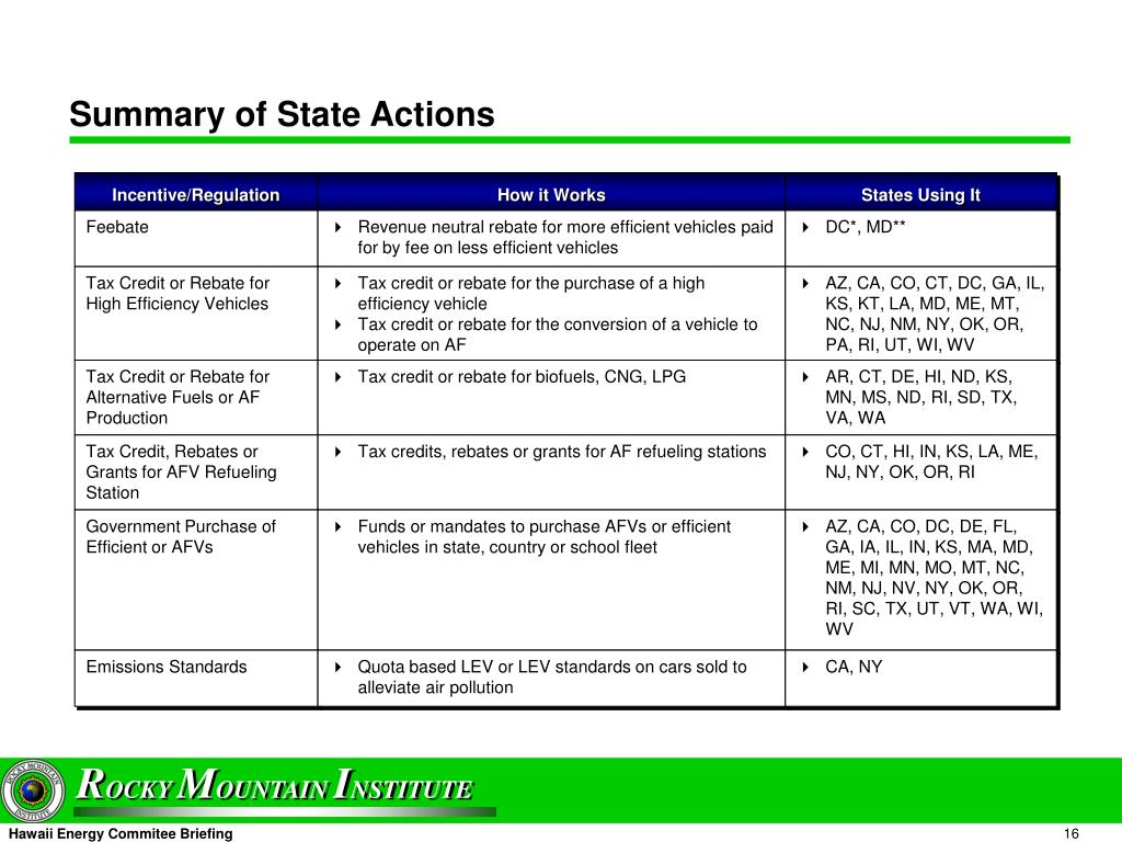 Summary of State Actions