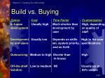 build vs buying
